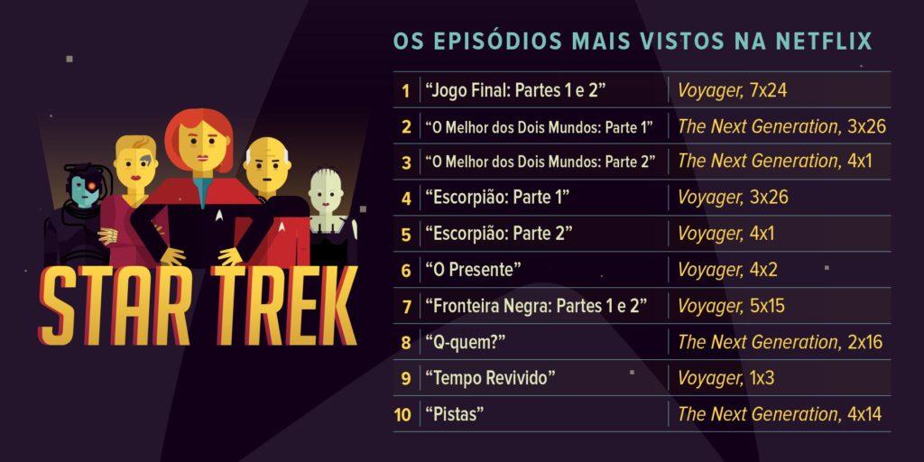 Star Trek na Netflix - Os 10 Mais Vistos (Image Netflix)